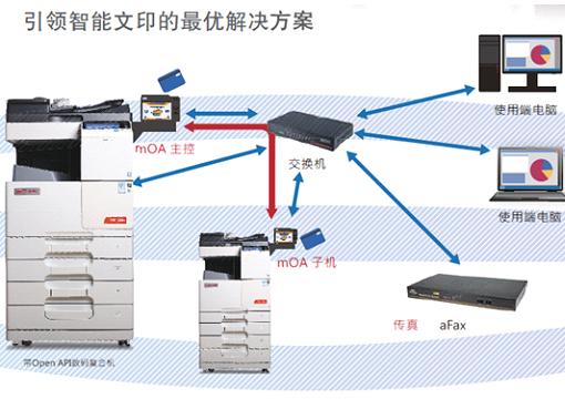 震旦文印管理系统mOA