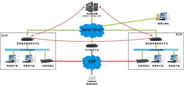 coFax酷发网网络图