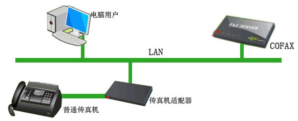 coFax支持纸张万博官网手机版登录注册